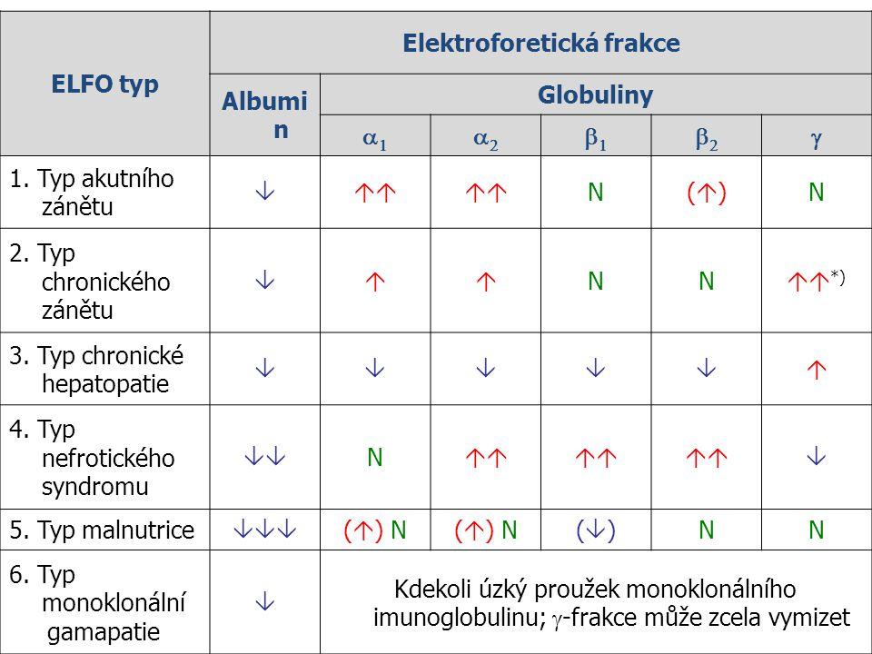 ELFO typ Elektroforetická frakce Albumi n Globuliny      1. Typ akutního zánětu  N()()N 2. Typ chronického zánětu  NN  *) 3