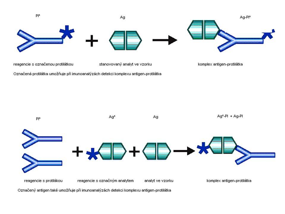 Schémata znázorňující značení protilátek a antigenů ve vazebných testech