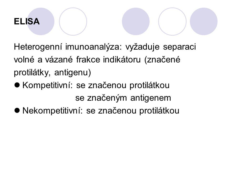 ELISA Heterogenní imunoanalýza: vyžaduje separaci volné a vázané frakce indikátoru (značené protilátky, antigenu) Kompetitivní: se značenou protilátko