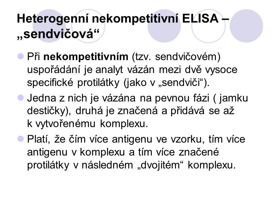 """Heterogenní nekompetitivní ELISA – """"sendvičová"""" Při nekompetitivním (tzv. sendvičovém) uspořádání je analyt vázán mezi dvě vysoce specifické protilátk"""