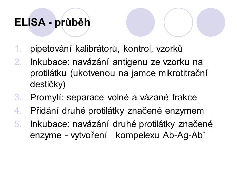 ELISA - průběh 1.pipetování kalibrátorů, kontrol, vzorků 2.Inkubace: navázání antigenu ze vzorku na protilátku (ukotvenou na jamce mikrotitrační desti