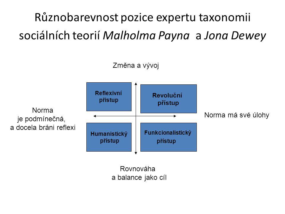 Různobarevnost pozice expertu taxonomii sociálních teorií Malholma Payna a Jona Dewey Norma má své úlohy Rovnováha a balance jako cíl Změna a vývoj No