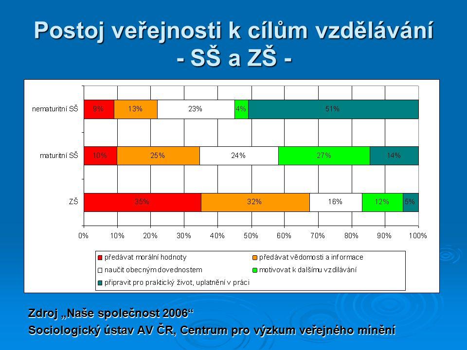 """Postoj veřejnosti k cílům vzdělávání - SŠ a ZŠ - Zdroj """"Naše společnost 2006"""" Sociologický ústav AV ČR, Centrum pro výzkum veřejného mínění"""
