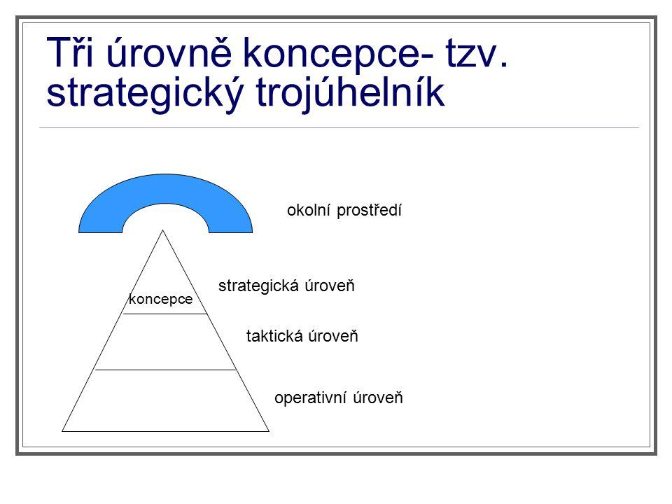 Okolní prostředí- nad strategickým trojúhelníkem- externí aspekty (které?) Strategická rovina (politici)- jde o stanovení cílů, priorit.