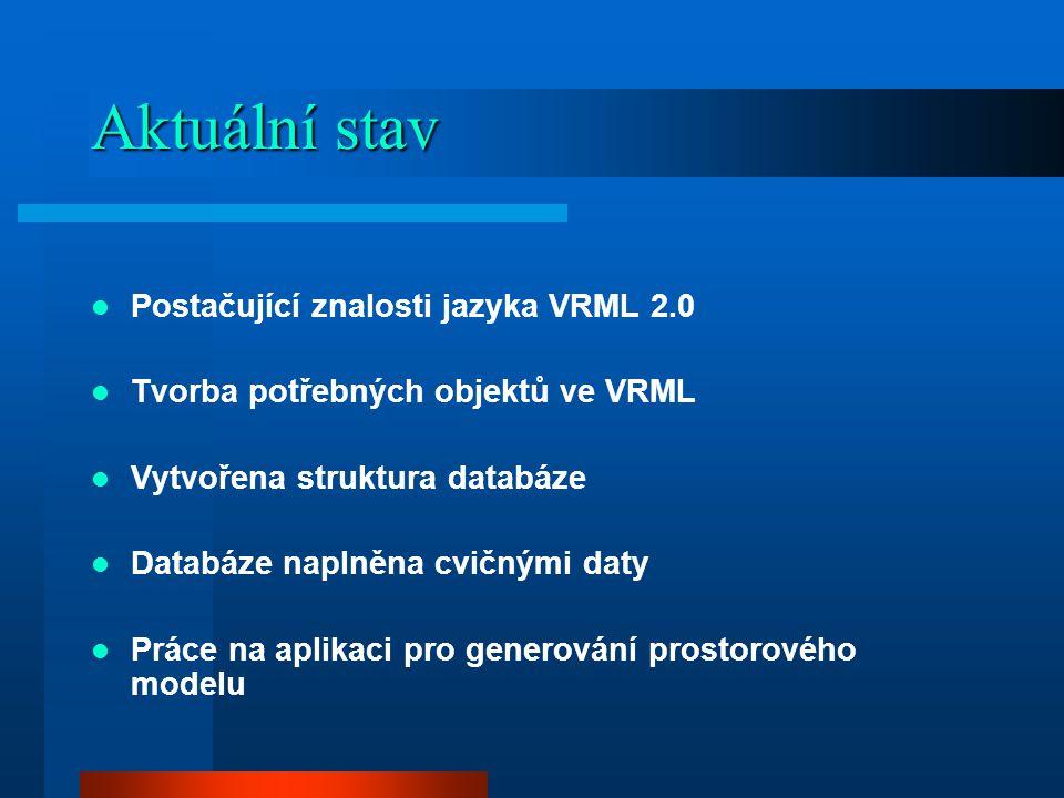 Aktuální stav Postačující znalosti jazyka VRML 2.0 Tvorba potřebných objektů ve VRML Vytvořena struktura databáze Databáze naplněna cvičnými daty Práce na aplikaci pro generování prostorového modelu