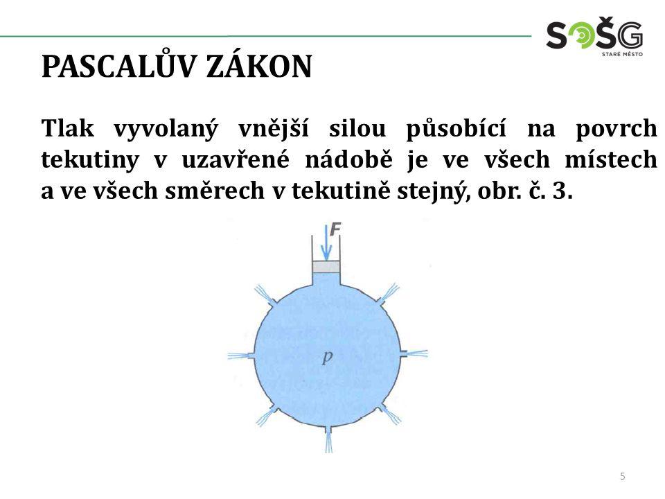 PASCALŮV ZÁKON Tlak vyvolaný vnější silou působící na povrch tekutiny v uzavřené nádobě je ve všech místech a ve všech směrech v tekutině stejný, obr.