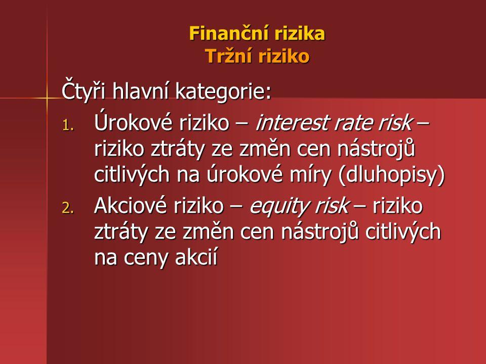 Finanční rizika Tržní riziko Čtyři hlavní kategorie: 1. Úrokové riziko – interest rate risk – riziko ztráty ze změn cen nástrojů citlivých na úrokové