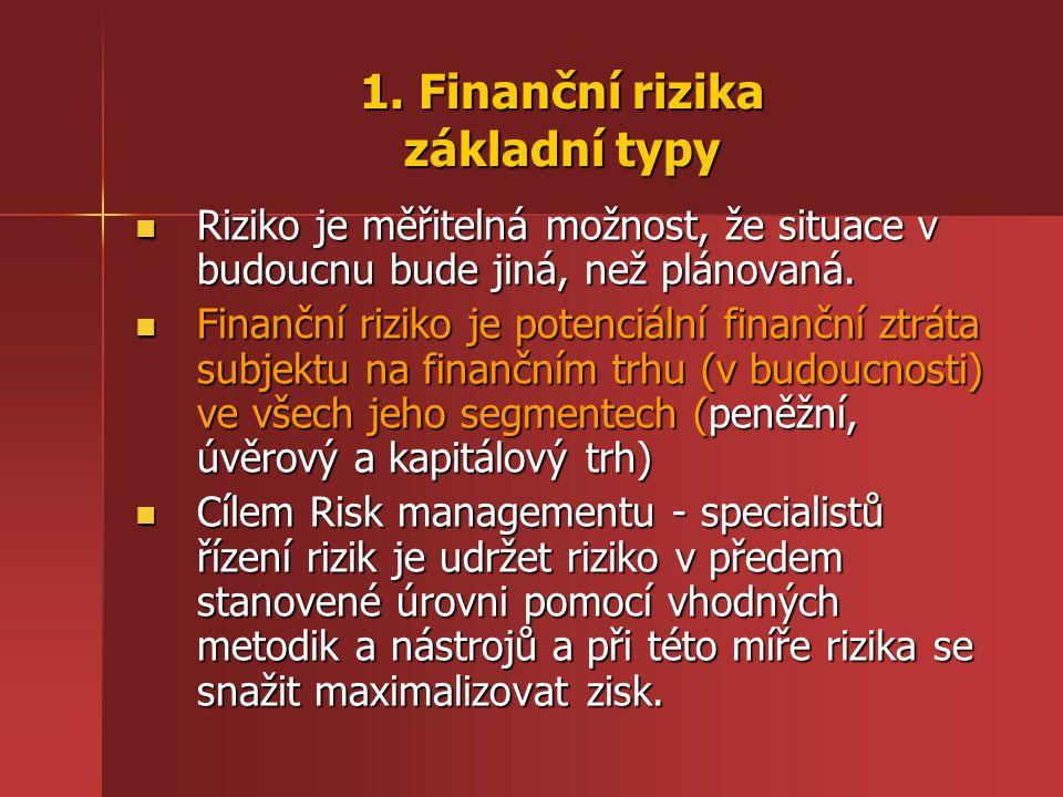 1. Finanční rizika základní typy Riziko je měřitelná možnost, že situace v budoucnu bude jiná, než plánovaná. Riziko je měřitelná možnost, že situace