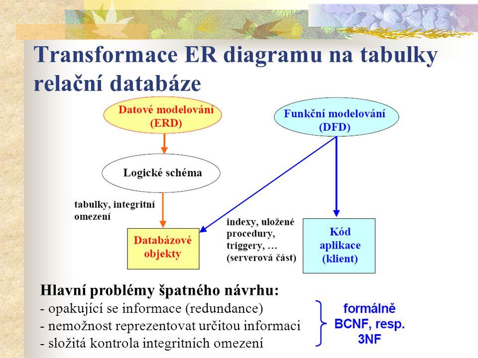 Transformace ER diagramu na tabulky relační databáze Hlavní problémy špatného návrhu: - opakující se informace (redundance) - nemožnost reprezentovat určitou informaci - složitá kontrola integritních omezení