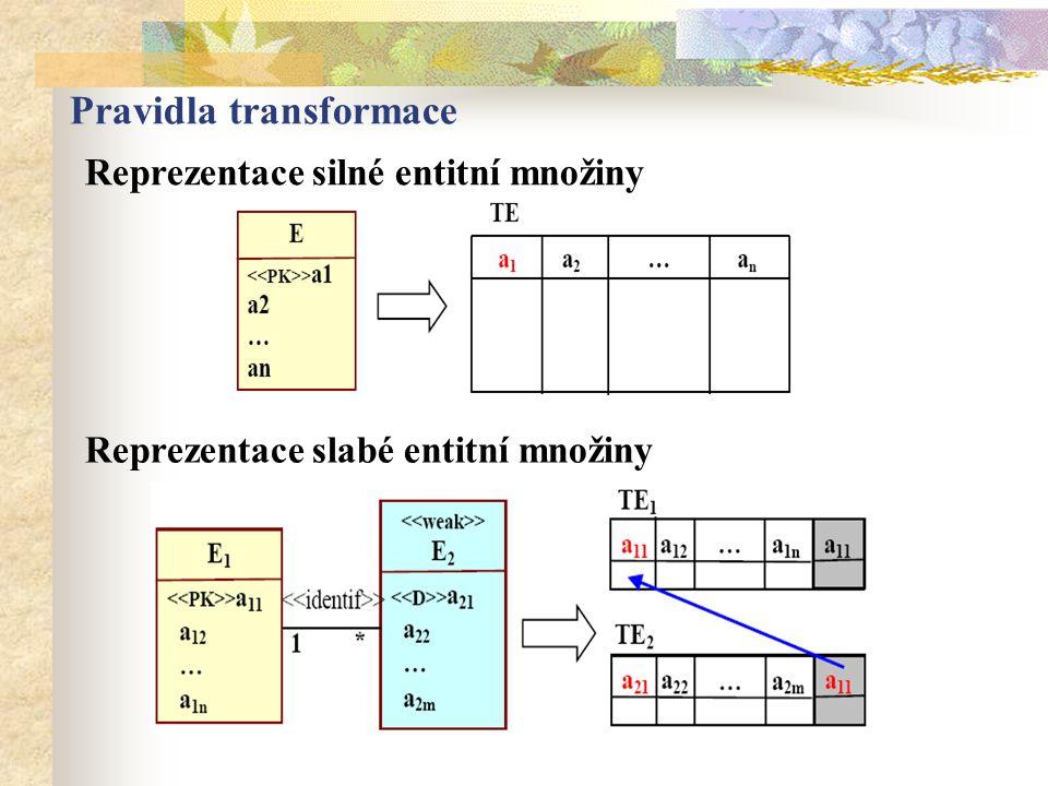 Pravidla transformace Reprezentace silné entitní množiny Reprezentace slabé entitní množiny