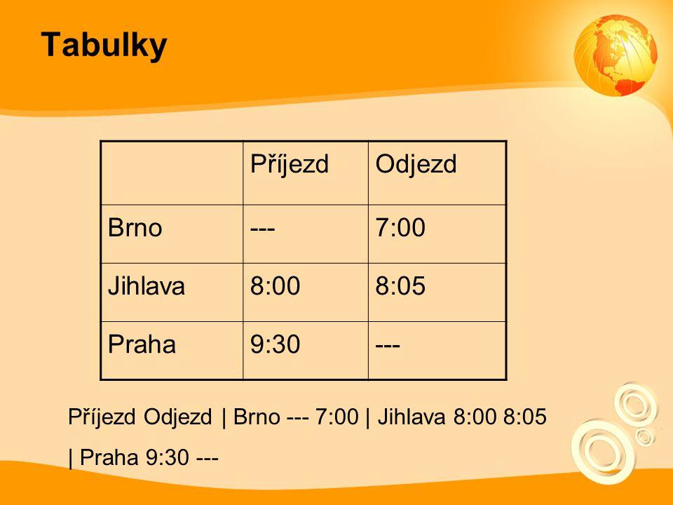 Tabulky PříjezdOdjezd Brno---7:00 Jihlava8:008:05 Praha9:30--- Příjezd Odjezd | Brno --- 7:00 | Jihlava 8:00 8:05 | Praha 9:30 ---
