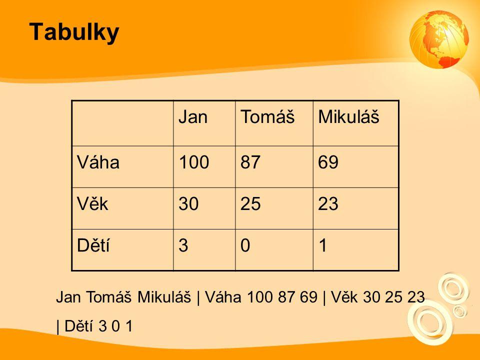 Tabulky JanTomášMikuláš Váha1008769 Věk302523 Dětí301 Jan Tomáš Mikuláš | Váha 100 87 69 | Věk 30 25 23 | Dětí 3 0 1