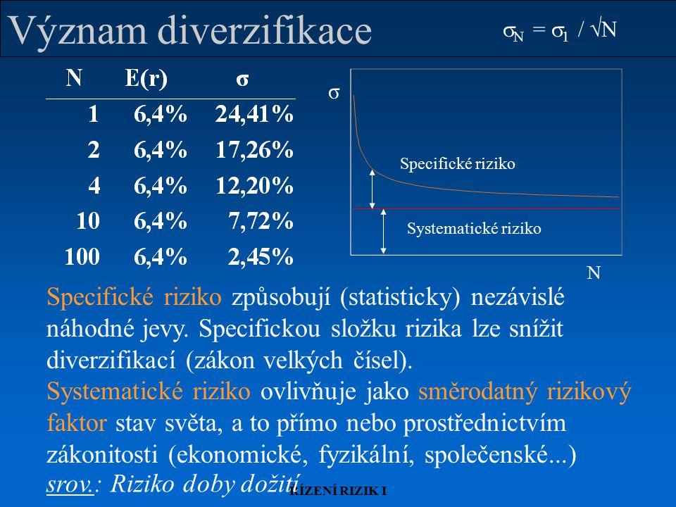ŘÍZENÍ RIZIK I Význam diverzifikace N σ Specifické riziko Systematické riziko  N =  1 /  N Specifické riziko způsobují (statisticky) nezávislé náho