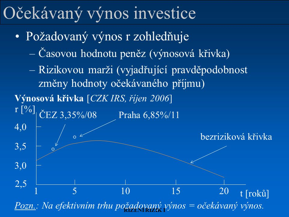 ŘÍZENÍ RIZIK I Očekávaný výnos investice Požadovaný výnos r zohledňuje –Časovou hodnotu peněz (výnosová křivka) –Rizikovou marži (vyjadřující pravděpo