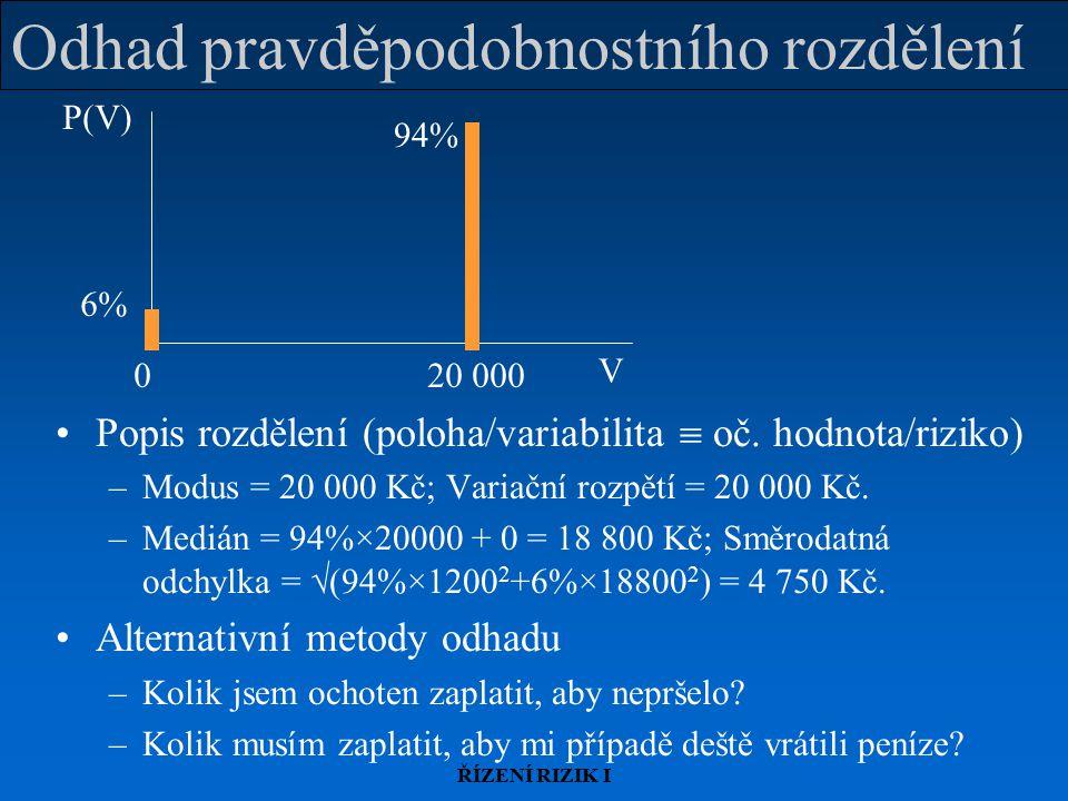 ŘÍZENÍ RIZIK I Odhad pravděpodobnostního rozdělení Popis rozdělení (poloha/variabilita  oč. hodnota/riziko) –Modus = 20 000 Kč; Variační rozpětí = 20