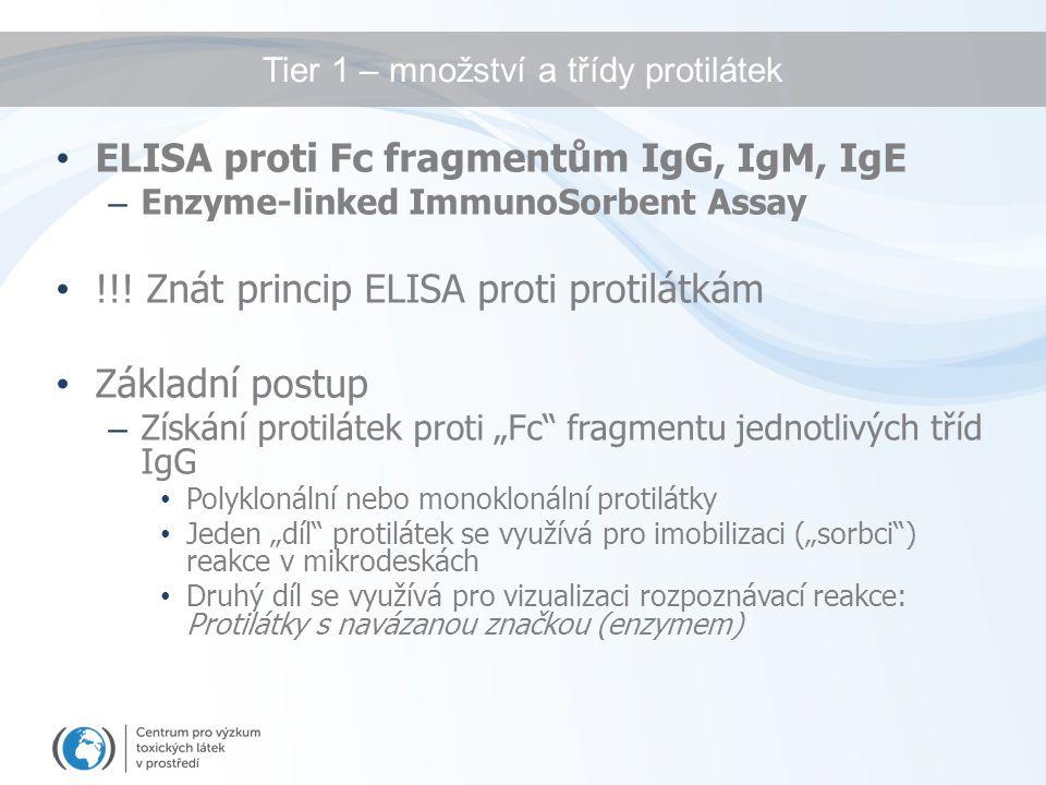 Tier 1 – množství a třídy protilátek ELISA proti Fc fragmentům IgG, IgM, IgE – Enzyme-linked ImmunoSorbent Assay !!! Znát princip ELISA proti protilát