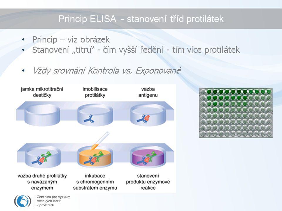 """Princip ELISA - stanovení tříd protilátek Princip – viz obrázek Stanovení """"titru"""" - čím vyšší ředění - tím více protilátek Vždy srovnání Kontrola vs."""