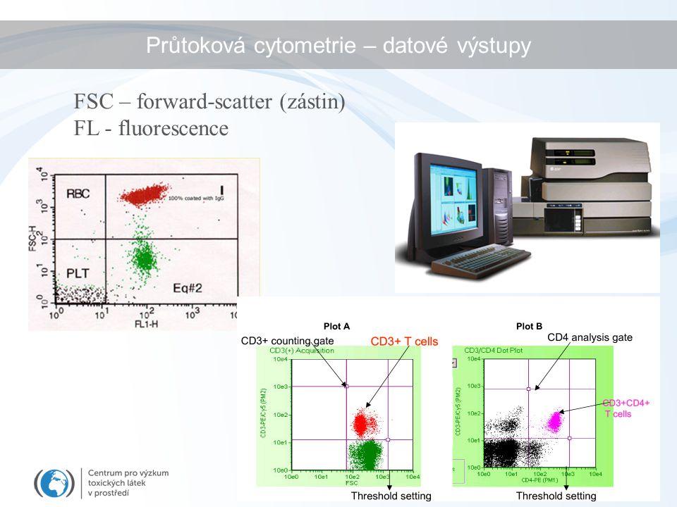 Průtoková cytometrie – datové výstupy FSC – forward-scatter (zástin) FL - fluorescence
