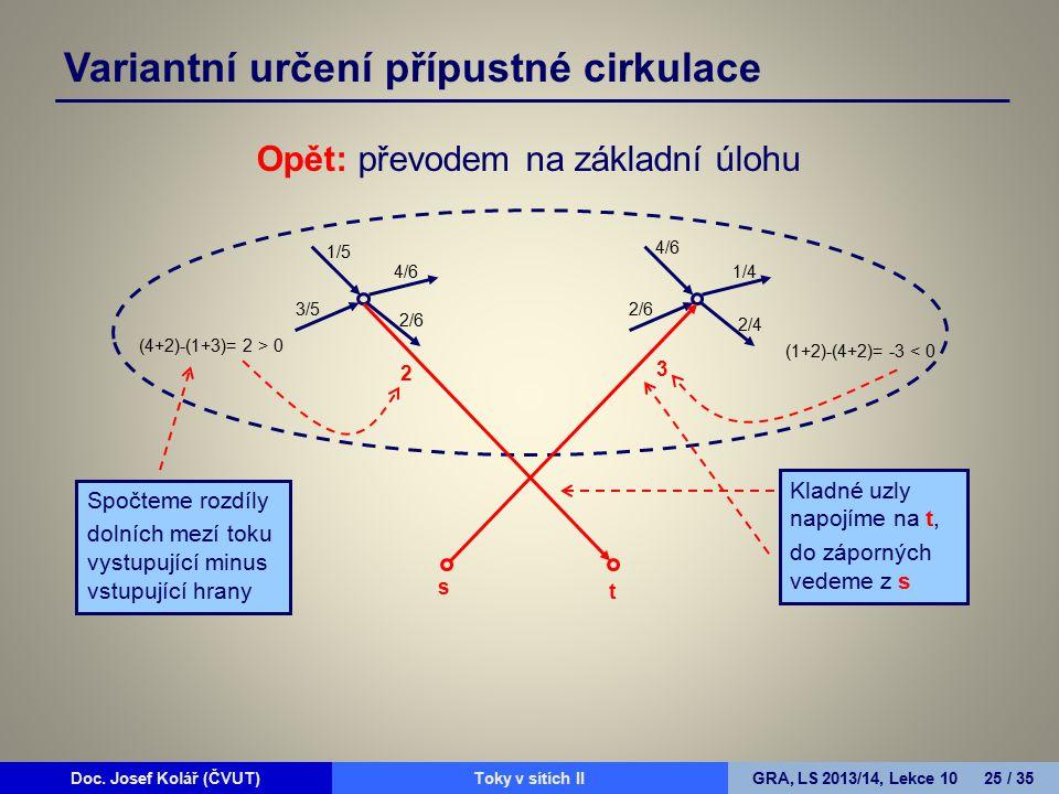 Doc. Josef Kolář (ČVUT)Prohledávání grafůGRA, LS 2010/11, Lekce 4 25 / 15Doc. Josef Kolář (ČVUT)Toky v sítích IIGRA, LS 2013/14, Lekce 10 25 / 35 Opět
