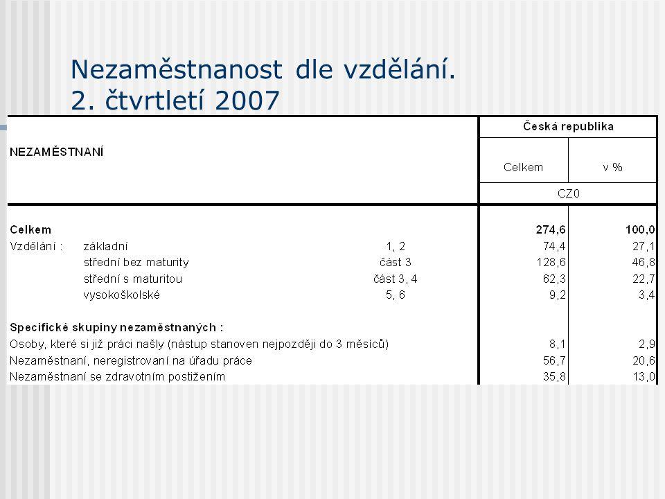 Nezaměstnanost dle vzdělání. 2. čtvrtletí 2007