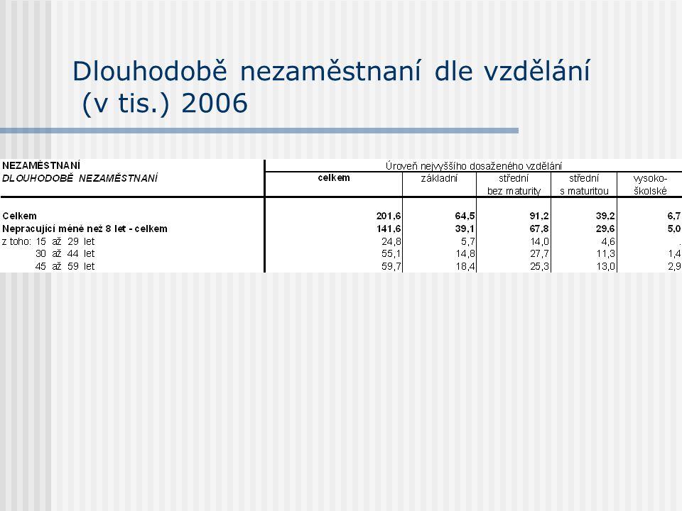 Dlouhodobě nezaměstnaní dle vzdělání (v tis.) 2006