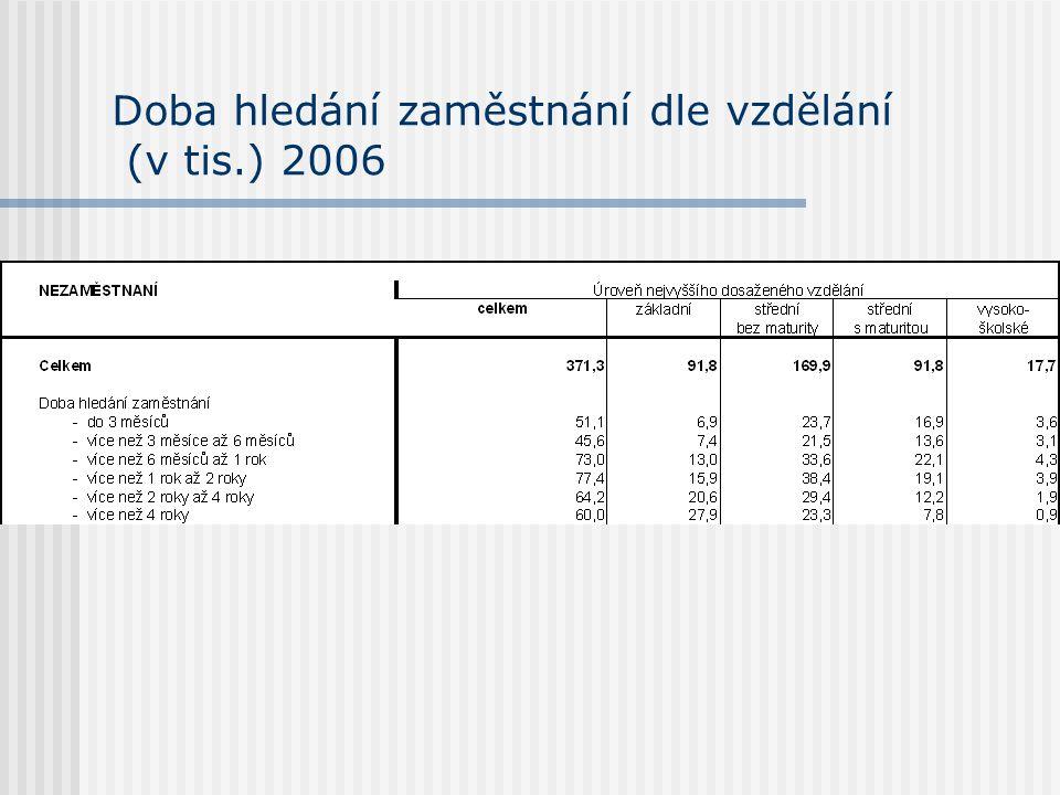 Doba hledání zaměstnání dle vzdělání (v tis.) 2006