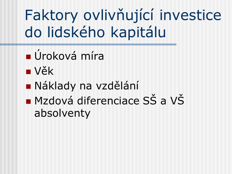 Faktory ovlivňující investice do lidského kapitálu Úroková míra Věk Náklady na vzdělání Mzdová diferenciace SŠ a VŠ absolventy