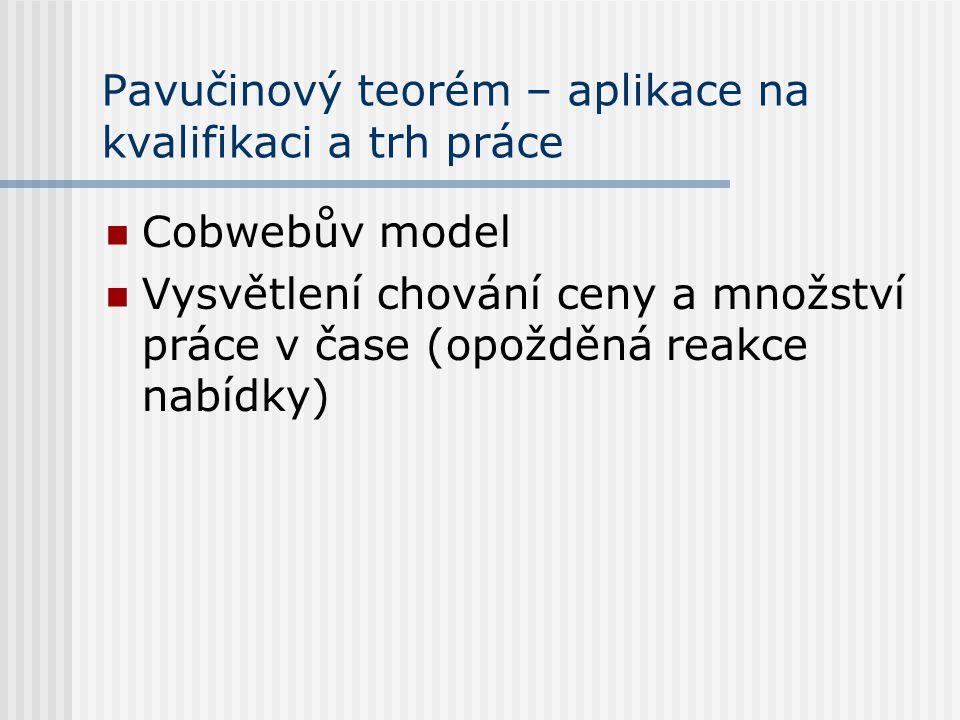 Pavučinový teorém – aplikace na kvalifikaci a trh práce Cobwebův model Vysvětlení chování ceny a množství práce v čase (opožděná reakce nabídky)