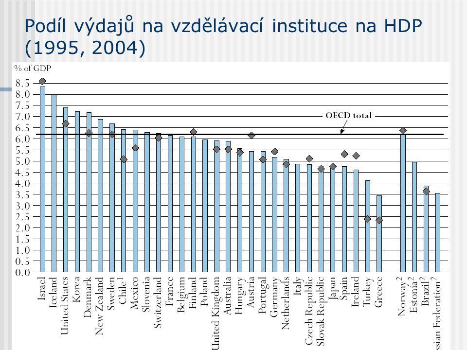 Podíl výdajů na vzdělávací instituce na HDP (1995, 2004)