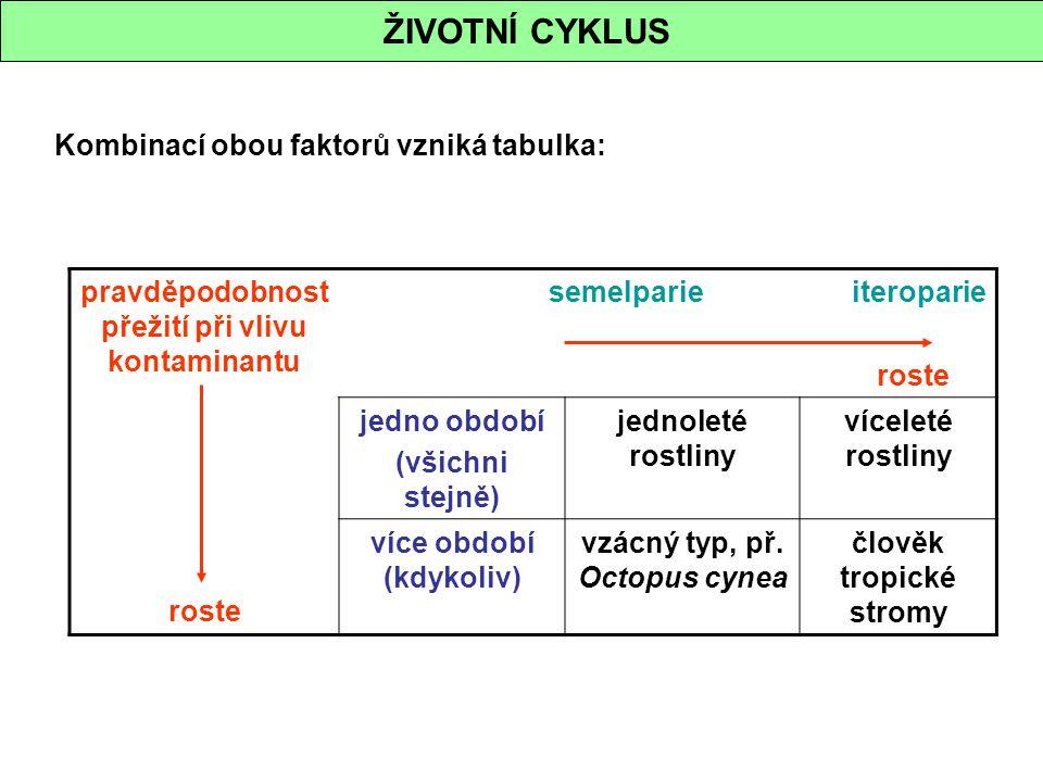 ŽIVOTNÍ CYKLUS Kombinací obou faktorů vzniká tabulka: pravděpodobnost přežití při vlivu kontaminantu roste semelparie iteroparie roste jedno období (v