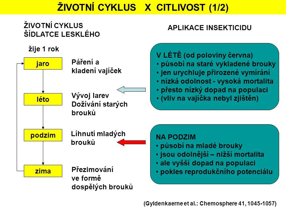 ŽIVOTNÍ CYKLUS X CITLIVOST (1/2) (Gyldenkaerne et al.: Chemosphere 41, 1045-1057) ŽIVOTNÍ CYKLUS ŠÍDLATCE LESKLÉHO jaro léto podzim zima Páření a klad