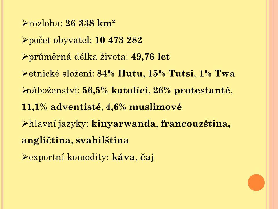  rozloha: 26 338 km²  počet obyvatel: 10 473 282  průměrná délka života: 49,76 let  etnické složení: 84% Hutu, 15% Tutsi, 1% Twa  náboženství: 56