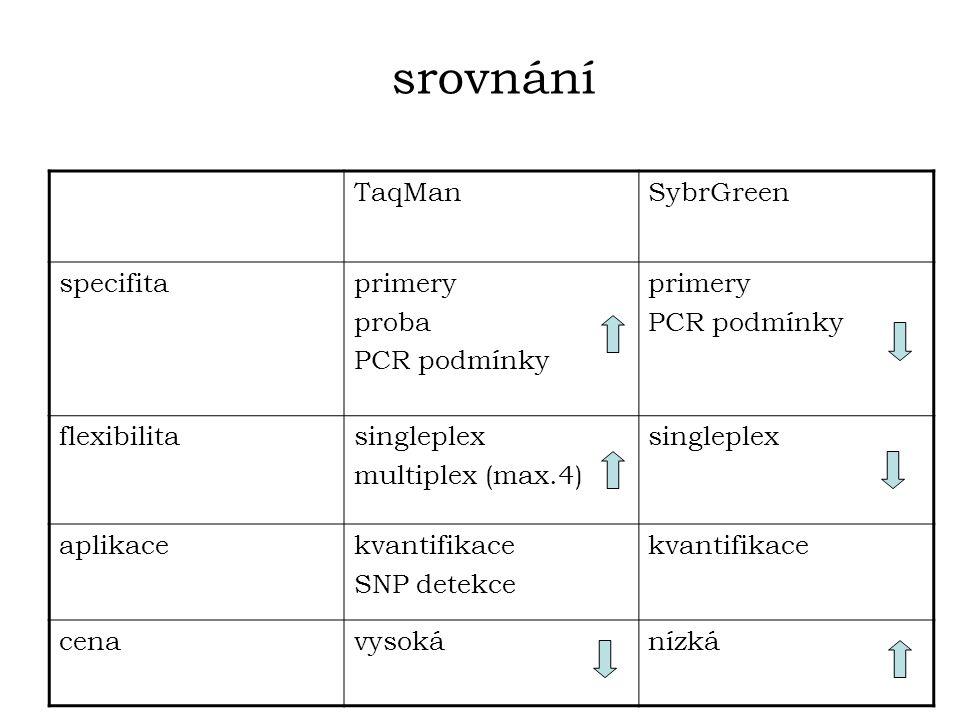 TaqManSybrGreen specifitaprimery proba PCR podmínky primery PCR podmínky flexibilitasingleplex multiplex (max.4) singleplex aplikacekvantifikace SNP detekce kvantifikace cenavysokánízká srovnání
