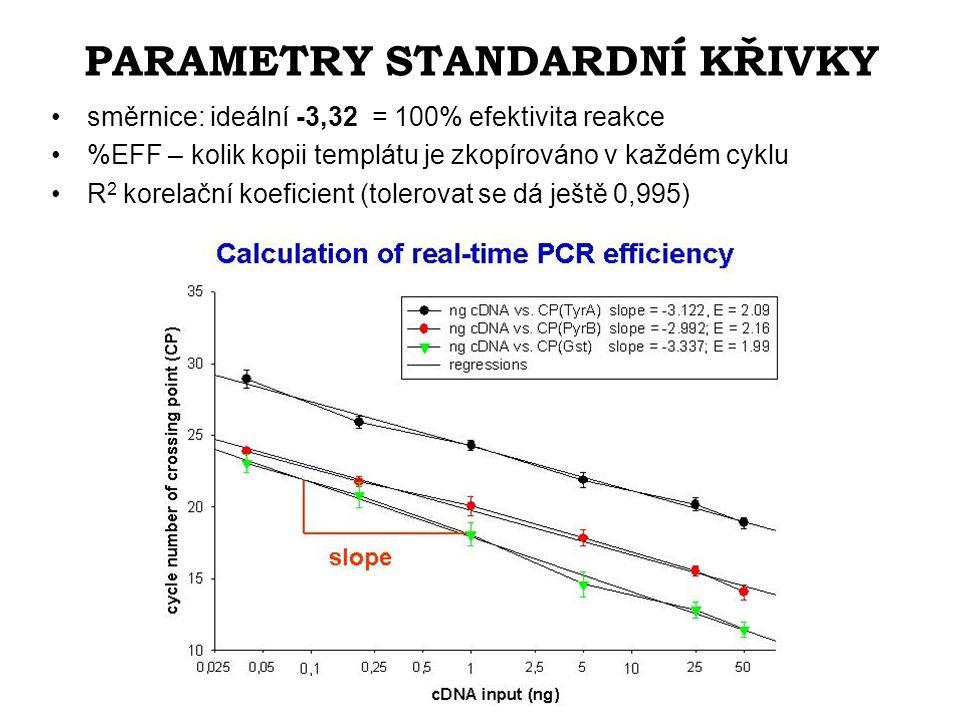 PARAMETRY STANDARDNÍ KŘIVKY směrnice: ideální -3,32 = 100% efektivita reakce %EFF – kolik kopii templátu je zkopírováno v každém cyklu R 2 korelační koeficient (tolerovat se dá ještě 0,995)