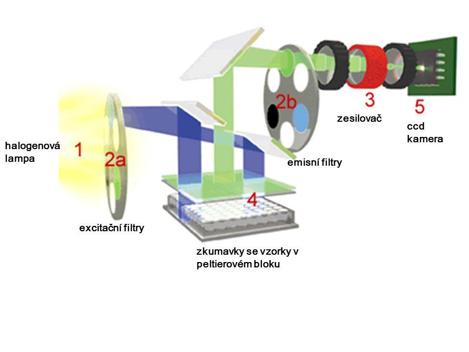 excitační filtry emisní filtry halogenová lampa zkumavky se vzorky v peltierovém bloku zesilovač ccd kamera