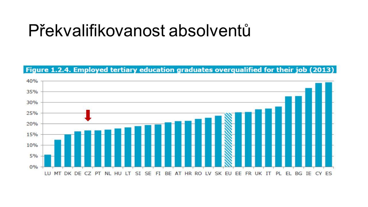Překvalifikovanost absolventů