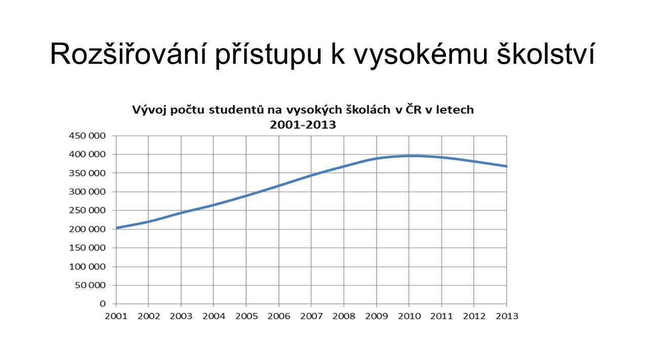 Rozšiřování přístupu k vysokému školství
