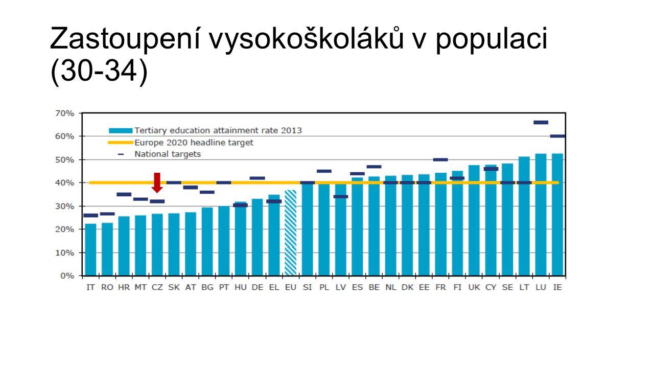 Zastoupení vysokoškoláků v populaci (30-34)