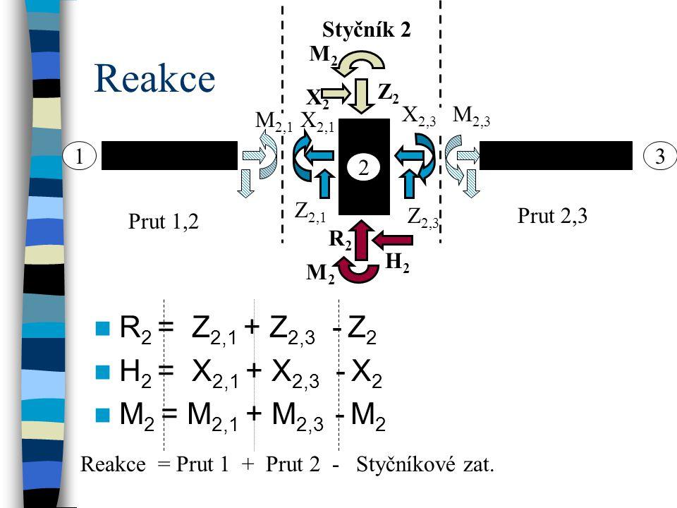 Reakce R 2 = Z 2,1 + Z 2,3 - Z 2 H 2 = X 2,1 + X 2,3 - X 2 M 2 = M 2,1 + M 2,3 - M 2 2 13 Prut 1,2 Prut 2,3 Styčník 2 Z 2,1 Z 2,3 X 2,3 M 2,3 M 2,1 X