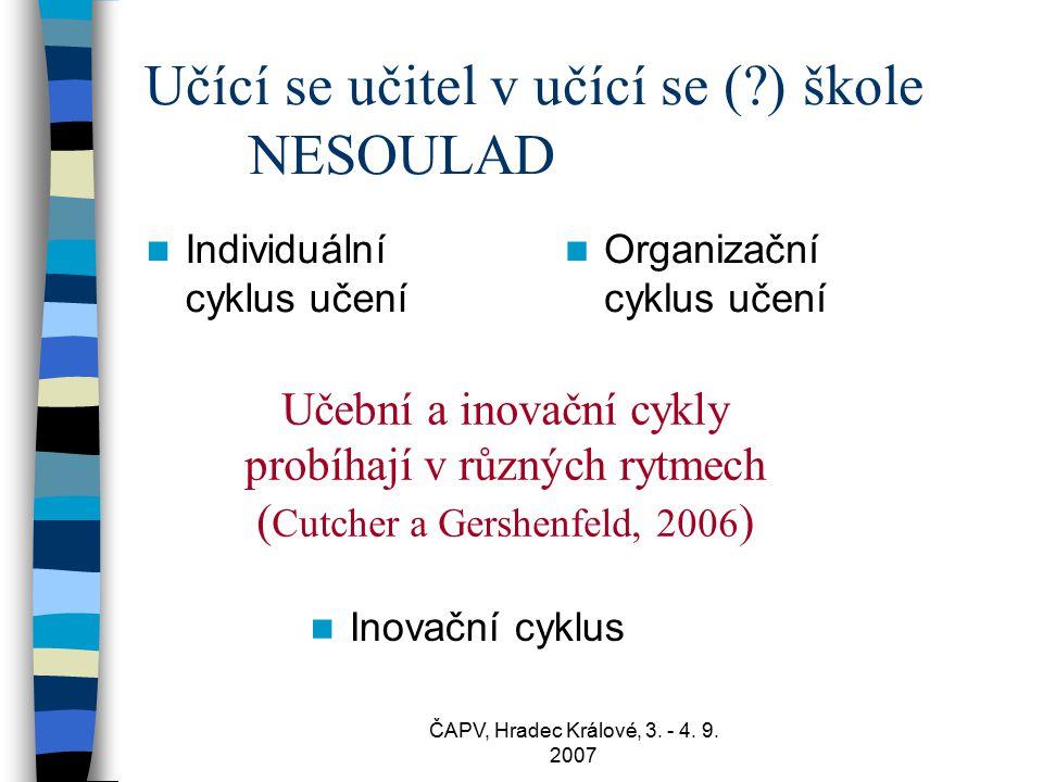 ČAPV, Hradec Králové, 3. - 4. 9. 2007 Učící se učitel v učící se (?) škole NESOULAD Individuální cyklus učení Organizační cyklus učení Inovační cyklus