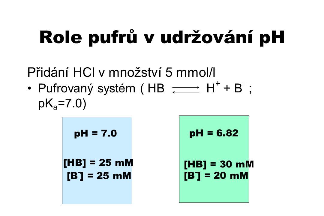 Role pufrů v udržování pH Přidání HCl v množství 5 mmol/l Pufrovaný systém ( HB H + + B - ; pK a =7.0) pH = 7.0 [HB] = 25 mM [B - ] = 25 mM [HB] = 30