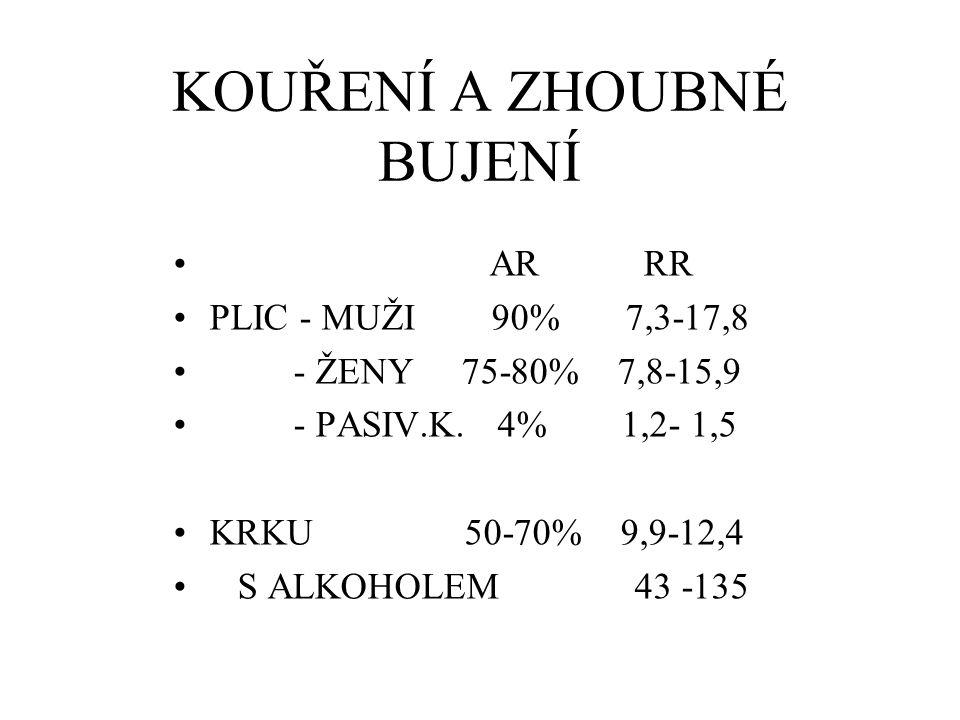 KOUŘENÍ A ZHOUBNÉ BUJENÍ AR RR PLIC - MUŽI 90% 7,3-17,8 - ŽENY 75-80% 7,8-15,9 - PASIV.K. 4% 1,2- 1,5 KRKU 50-70% 9,9-12,4 S ALKOHOLEM 43 -135