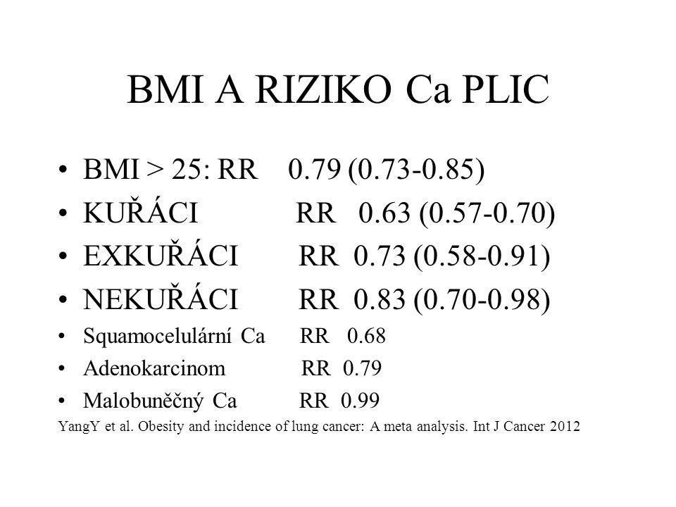 BMI A RIZIKO Ca PLIC BMI > 25: RR 0.79 (0.73-0.85) KUŘÁCI RR 0.63 (0.57-0.70) EXKUŘÁCI RR 0.73 (0.58-0.91) NEKUŘÁCI RR 0.83 (0.70-0.98) Squamocelulárn