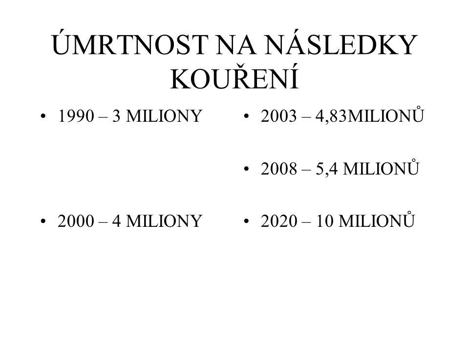 ÚMRTNOST NA NÁSLEDKY KOUŘENÍ 1990 – 3 MILIONY 2000 – 4 MILIONY 2003 – 4,83MILIONŮ 2008 – 5,4 MILIONŮ 2020 – 10 MILIONŮ