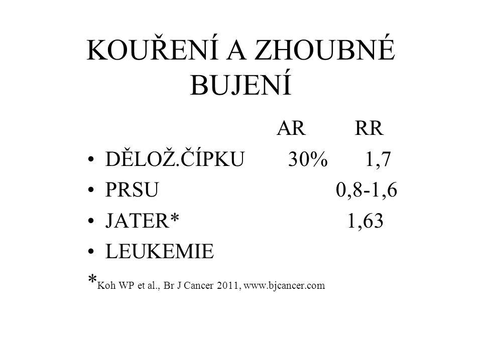 KOUŘENÍ A ZHOUBNÉ BUJENÍ AR RR DĚLOŽ.ČÍPKU 30% 1,7 PRSU 0,8-1,6 JATER* 1,63 LEUKEMIE * Koh WP et al., Br J Cancer 2011, www.bjcancer.com