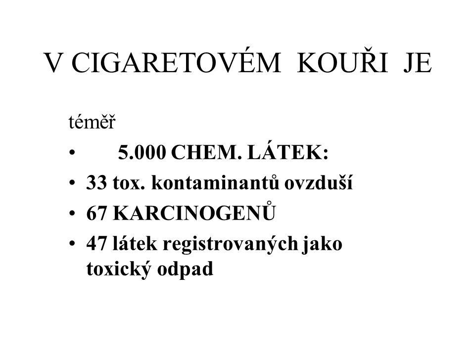 V CIGARETOVÉM KOUŘI JE téměř 5.000 CHEM. LÁTEK: 33 tox. kontaminantů ovzduší 67 KARCINOGENŮ 47 látek registrovaných jako toxický odpad