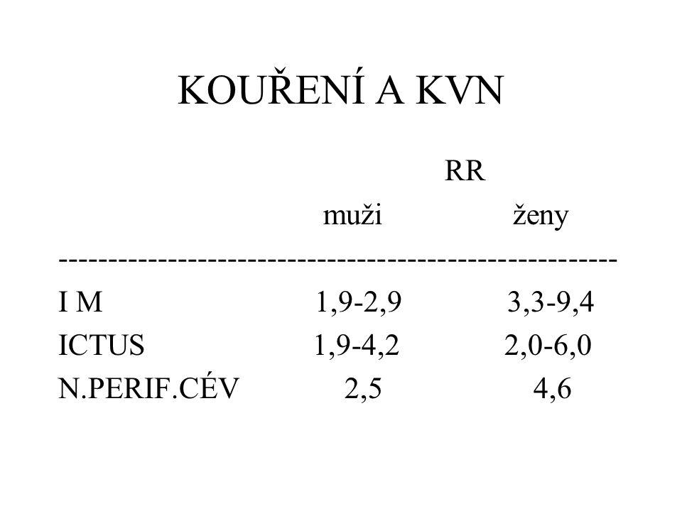 KOUŘENÍ A KVN Průměrný věk prvního IM: 68.5 let (NK) x 56.6 let (K) => cca 12 let MUŽI: kuřáci o 8.7 let mladší než NK ŽENY: kuřačky o 10.8 let mladší než NK ROZDÍLY MEZI M a Ž 2.1 let Bahler C et al., EACPR, Sept.