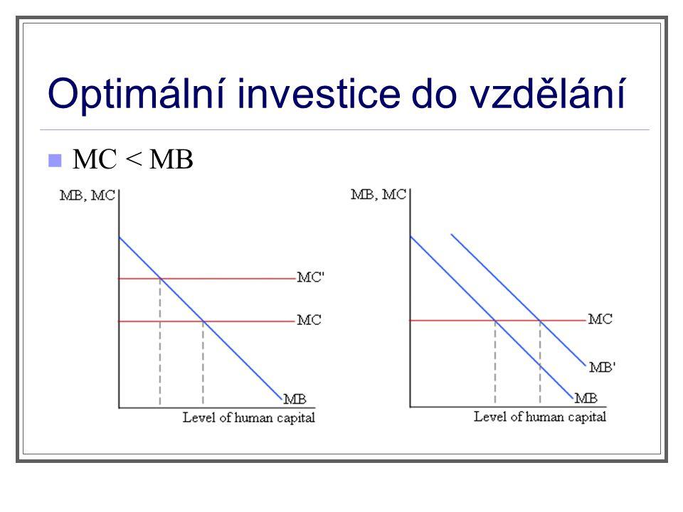 Optimální investice do vzdělání MC < MB