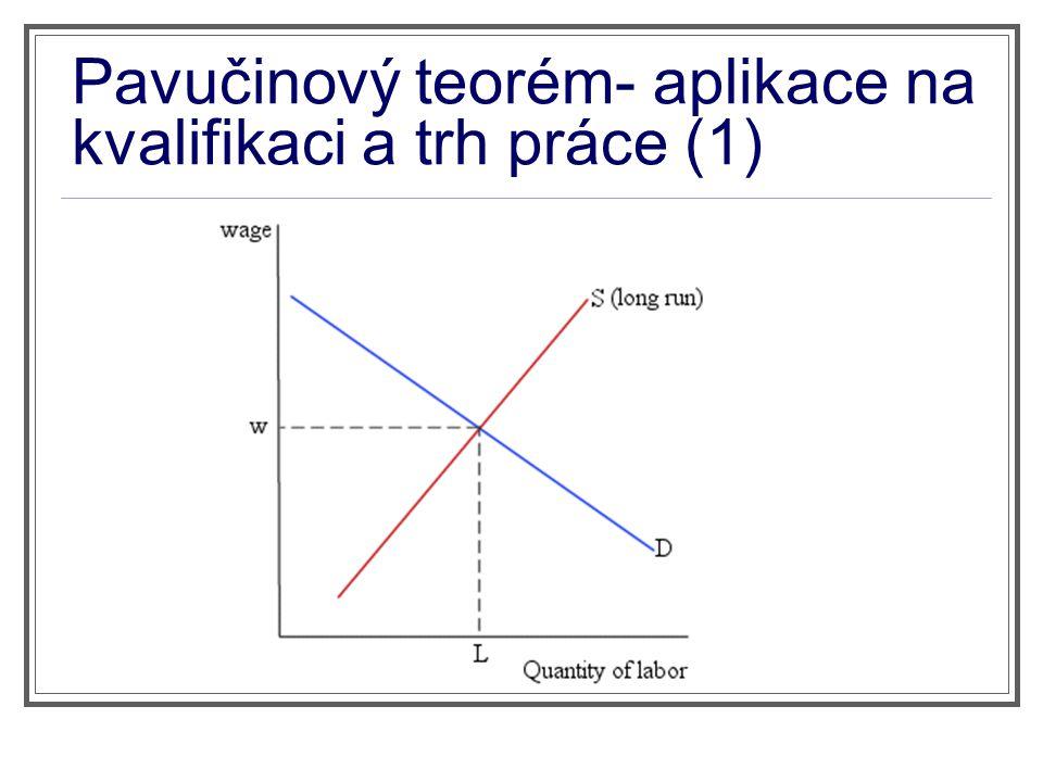 Pavučinový teorém- aplikace na kvalifikaci a trh práce (1)
