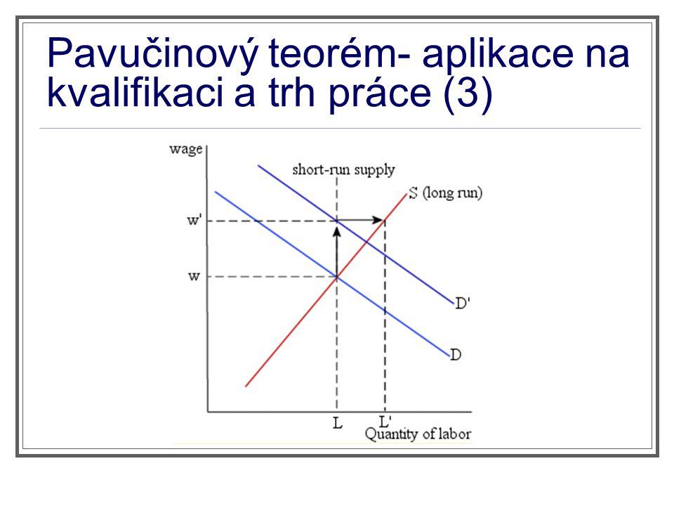 Pavučinový teorém- aplikace na kvalifikaci a trh práce (3)